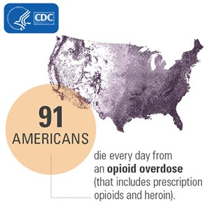"""Map of USA overlaid with text """"91 Americans die every day from opioid overdose (that includes prescription opioids and heroin)."""